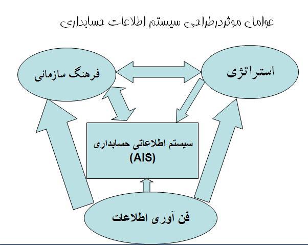 ترجمه مقاله سیستم های اطلاعات حسابداری